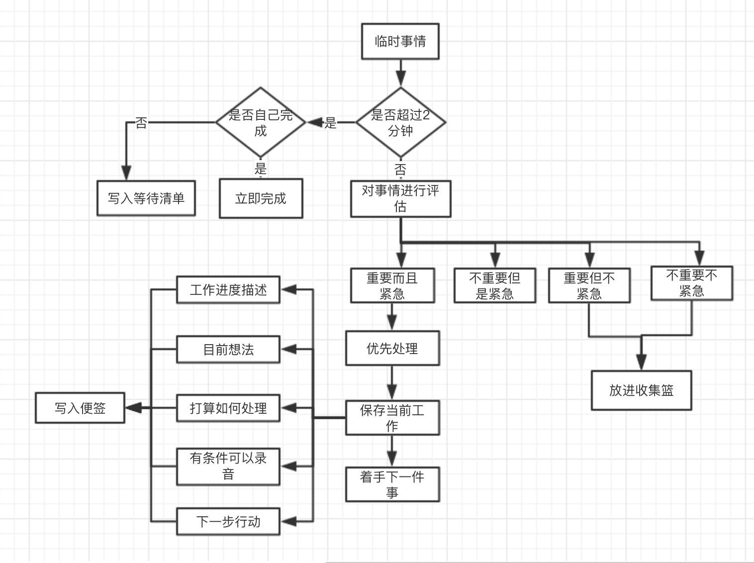临时时间处理流程图