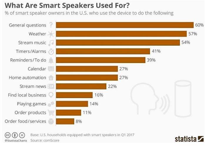 智能音箱主要使用目的